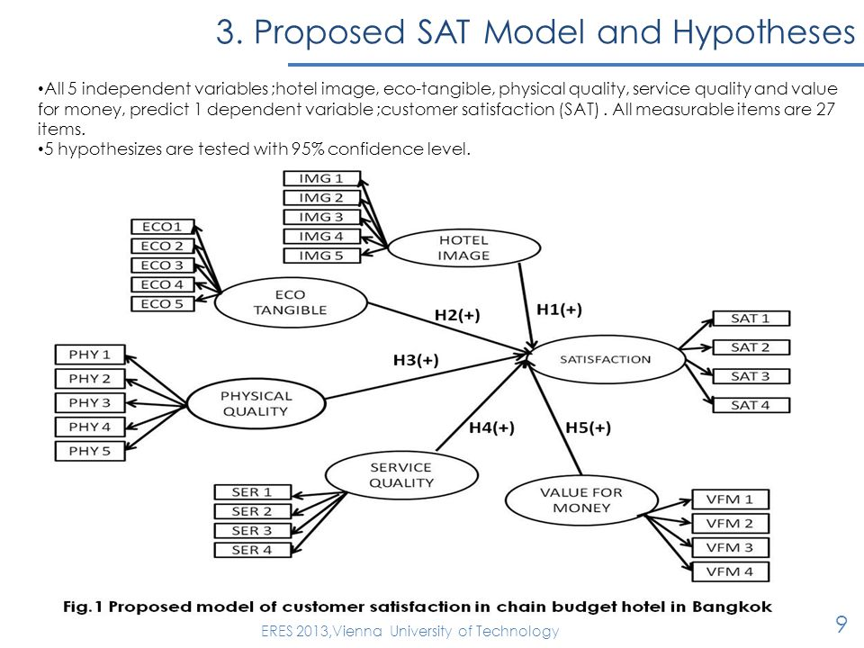 3. Proposed SAT Model and Hypotheses 9 ERES 2013,Vienna University of Technology All 5 independent variables ;hotel image, eco-tangible, physical qual