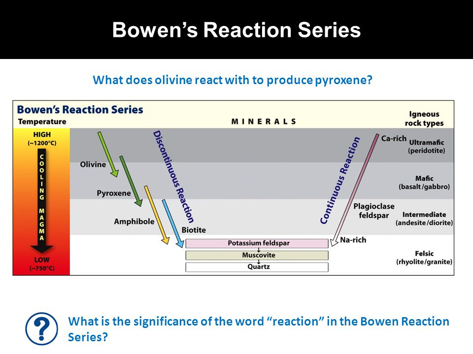 Bowen's Reaction Series What is the significance of the word reaction in the Bowen Reaction Series.