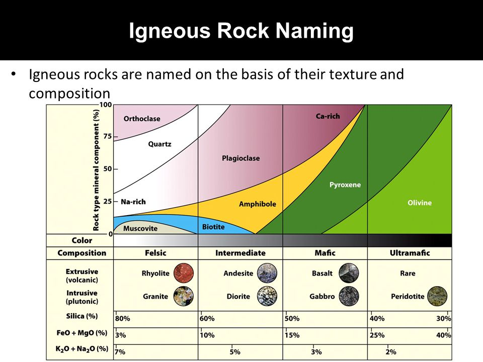 Igneous Rock Naming Igneous rocks are named on the basis of their texture and composition