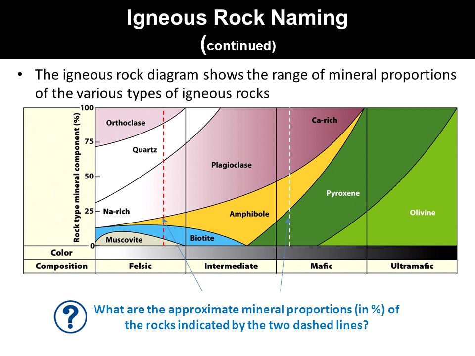 Igneous Rock Naming ( continued) The igneous rock diagram shows the range of mineral proportions of the various types of igneous rocks What are the approximate mineral proportions (in %) of the rocks indicated by the two dashed lines?