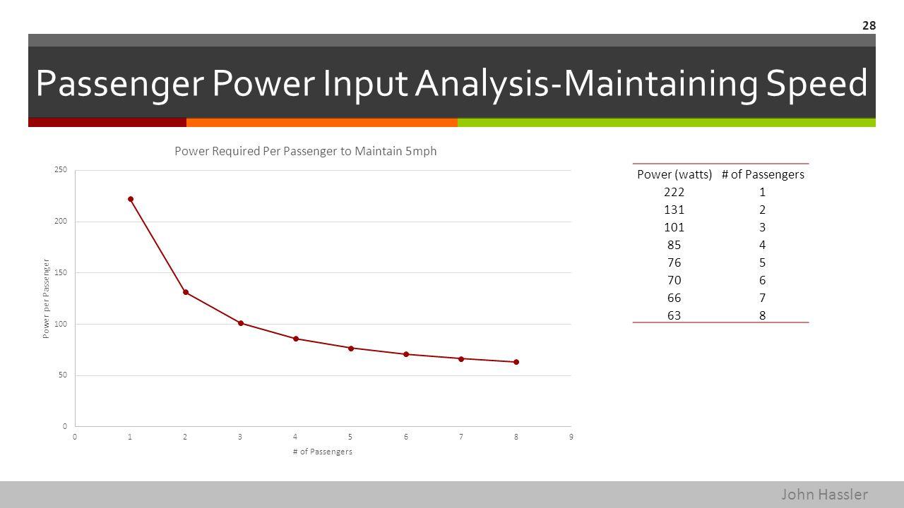 Passenger Power Input Analysis-Maintaining Speed 28 Power (watts)# of Passengers 2221 1312 1013 854 765 706 667 638 John Hassler