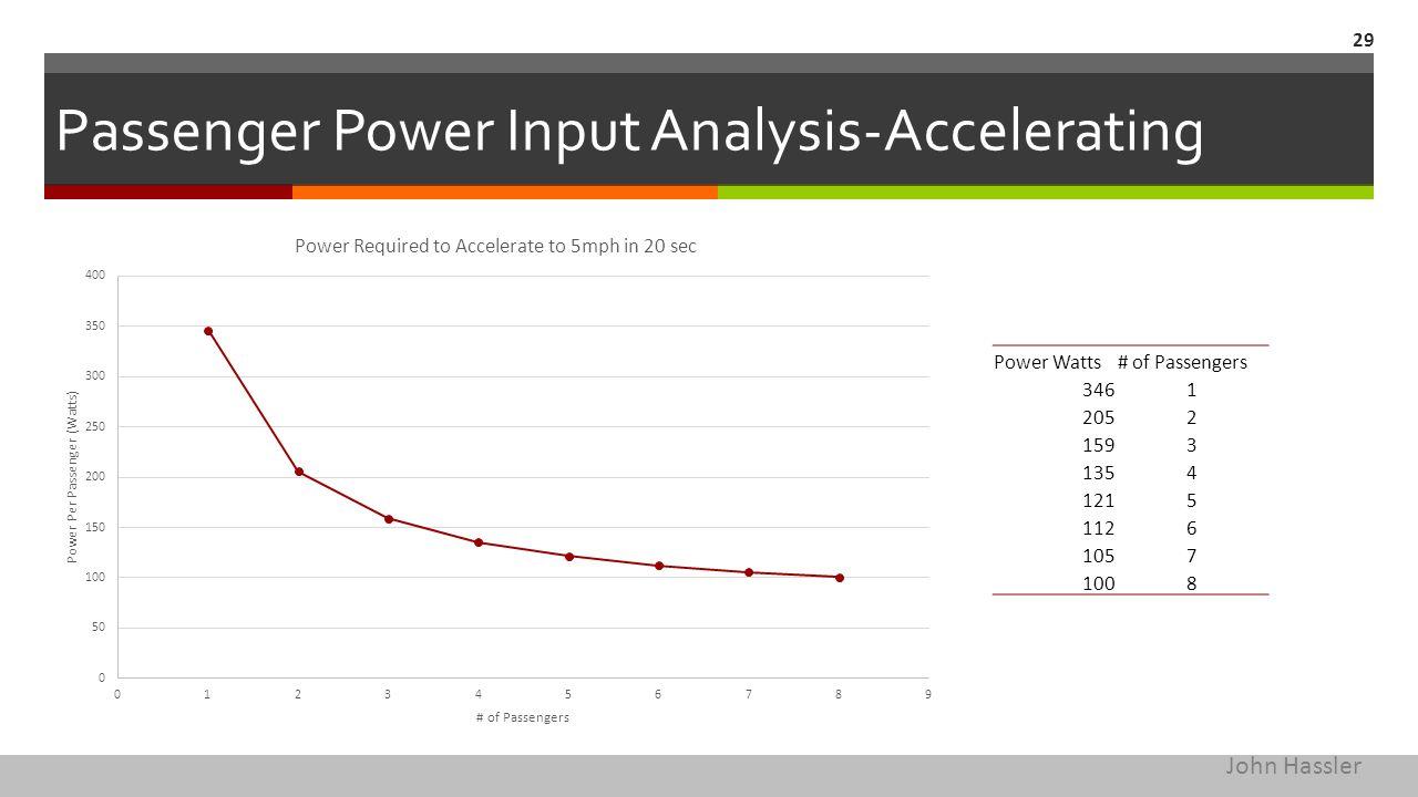 Passenger Power Input Analysis-Accelerating 29 Power Watts# of Passengers 3461 2052 1593 1354 1215 1126 1057 1008 John Hassler