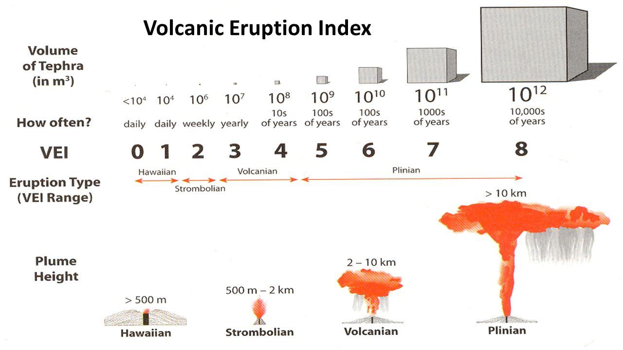 Volcanic Eruption Index