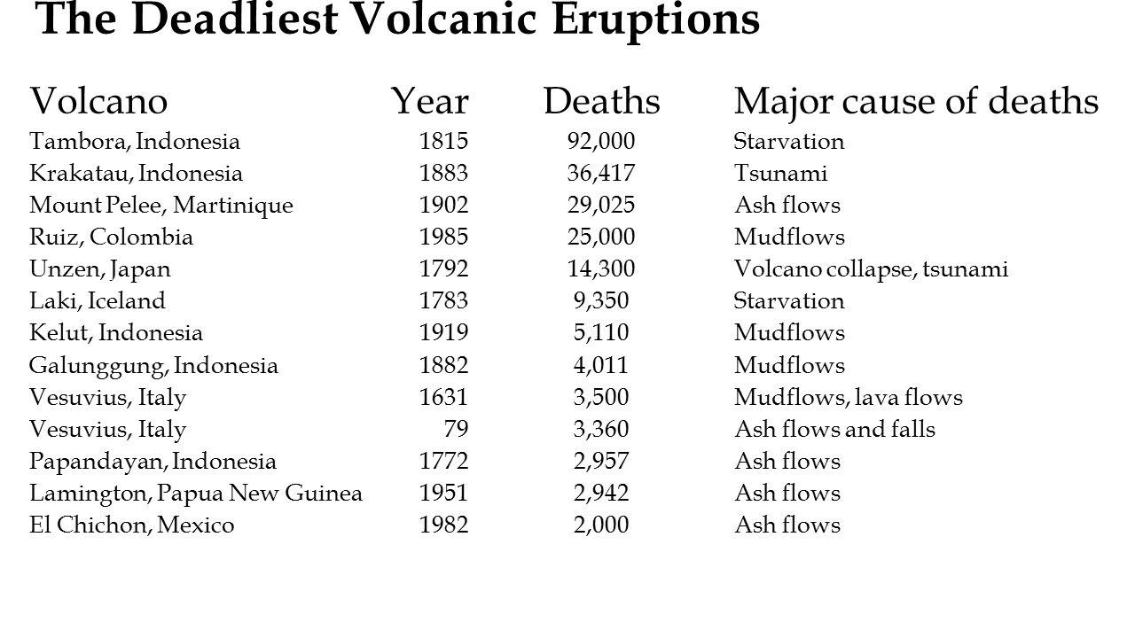 VolcanoYearDeathsMajor cause of deaths Tambora, Indonesia181592,000Starvation Krakatau, Indonesia188336,417Tsunami Mount Pelee, Martinique190229,025As