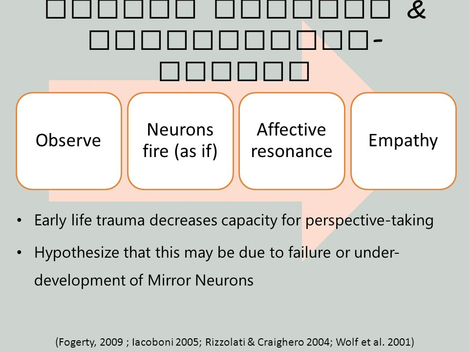 Observe Neurons fire (as if) Affective resonance Empathy Early life trauma decreases capacity for perspective-taking Hypothesize that this may be due to failure or under- development of Mirror Neurons Mirror Neurons & Perspective - Taking (Fogerty, 2009 ; Iacoboni 2005; Rizzolati & Craighero 2004; Wolf et al.