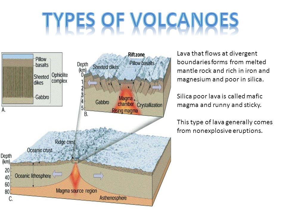 Lava that flows at divergent boundaries forms from melted mantle rock and rich in iron and magnesium and poor in silica. Silica poor lava is called ma