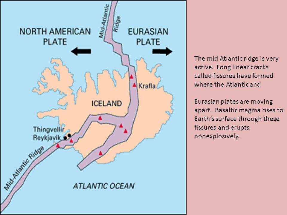 The mid Atlantic ridge is very active. Long linear cracks called fissures have formed where the Atlantic and Eurasian plates are moving apart. Basalti