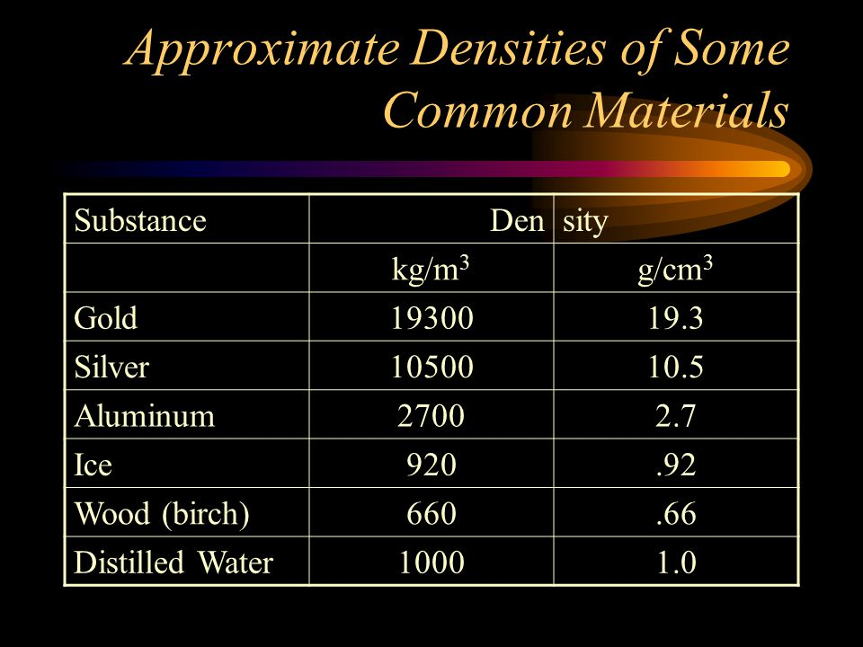 Approximate Densities of Some Common Materials SubstanceDensity kg/m 3 g/cm 3 Gold1930019.3 Silver1050010.5 Aluminum27002.7 Ice920.92 Wood (birch)660.