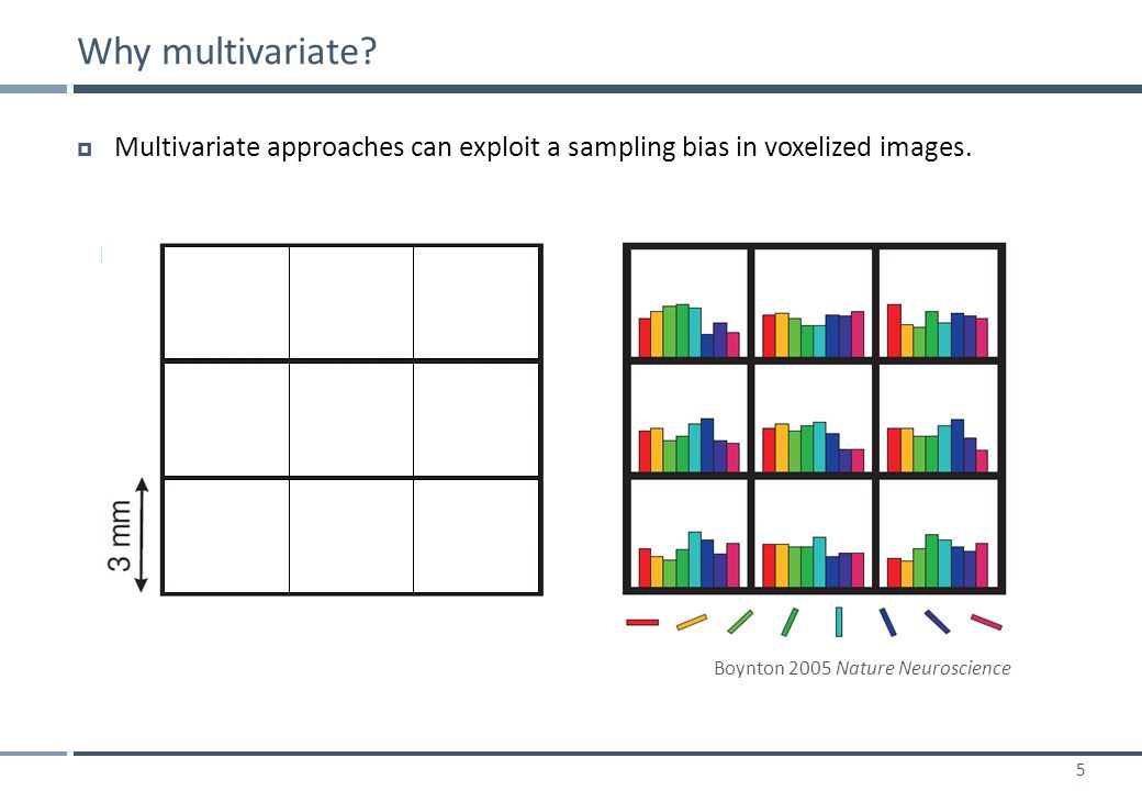 26  MVB can be illustrated using SPM's attention-to-motion example dataset.