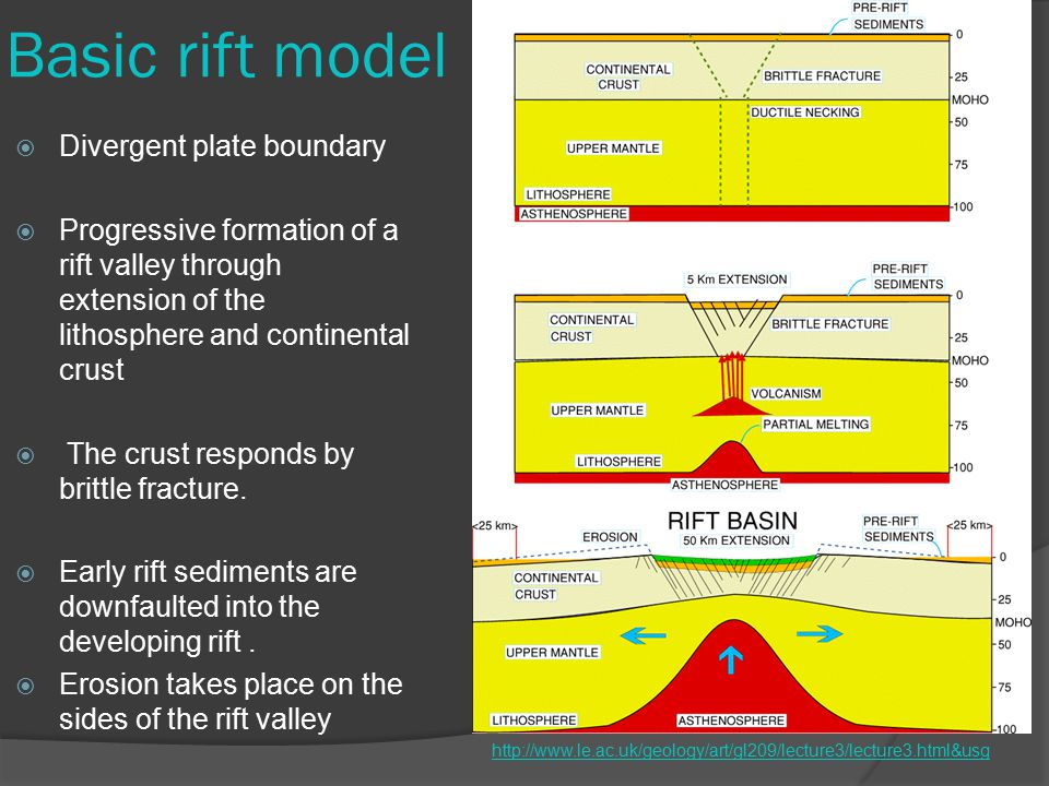 Basic rift model  Divergent plate boundary  Progressive formation of a rift valley through extension of the lithosphere and continental crust  The crust responds by brittle fracture.