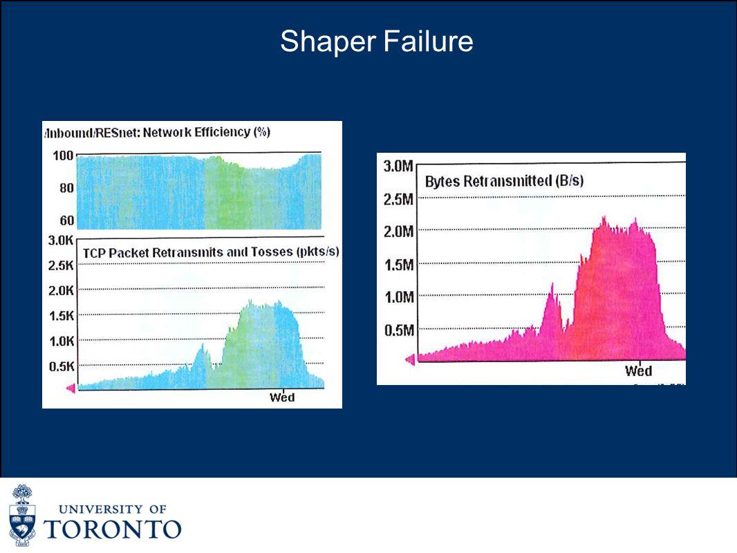 Shaper Failure