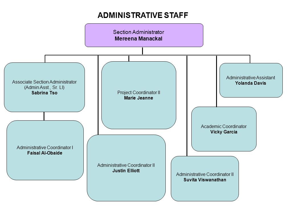 ADMINISTRATIVE STAFF Section Administrator Mereena Manackal Associate Section Administrator (Admin Asst., Sr.