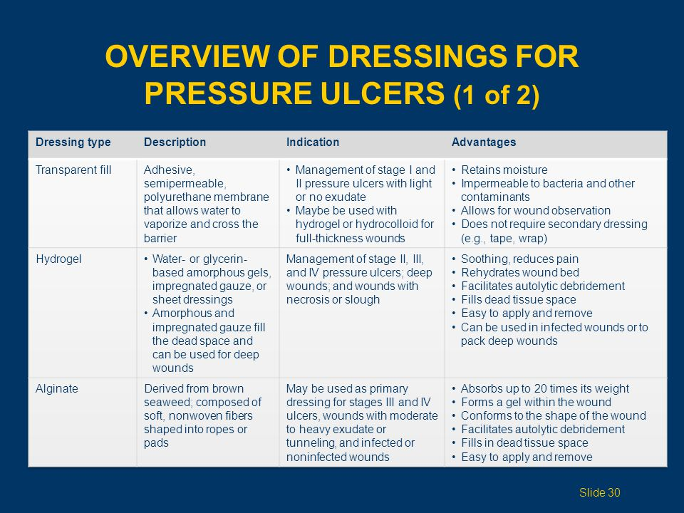 OVERVIEW OF DRESSINGS FOR PRESSURE ULCERS (1 of 2) Slide 30