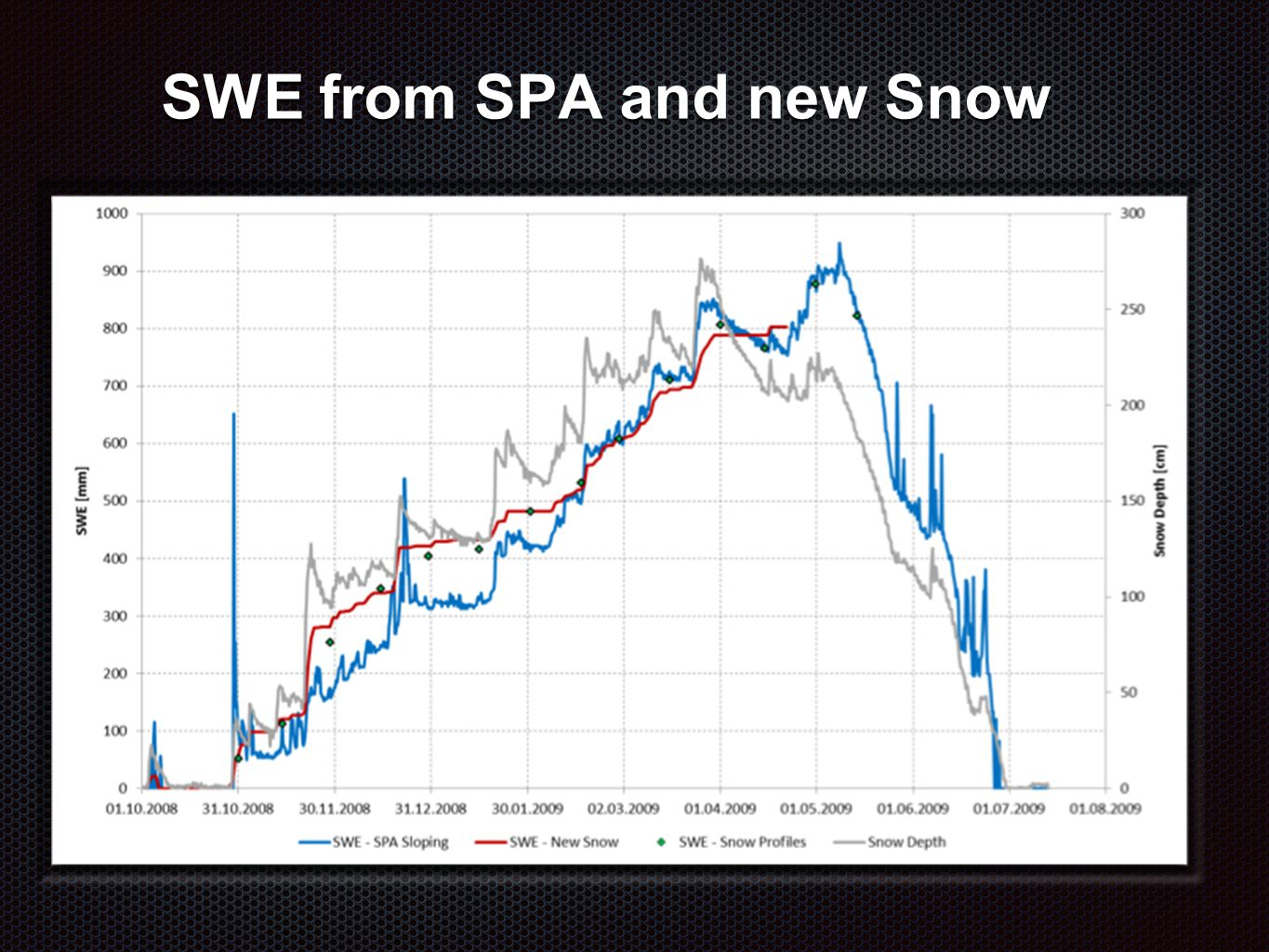 SWE from SPA and new Snow