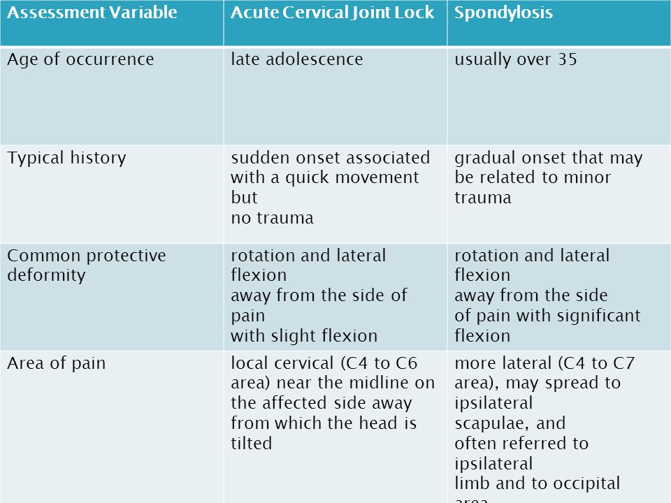 Assessment VariableAcute Cervical Joint LockSpondylosis Age of occurrencelate adolescenceusually over 35 Typical historysudden onset associated with a quick movement but no trauma gradual onset that may be related to minor trauma Common protective deformity rotation and lateral flexion away from the side of pain with slight flexion rotation and lateral flexion away from the side of pain with significant flexion Area of painlocal cervical (C4 to C6 area) near the midline on the affected side away from which the head is tilted more lateral (C4 to C7 area), may spread to ipsilateral scapulae, and often referred to ipsilateral limb and to occipital area