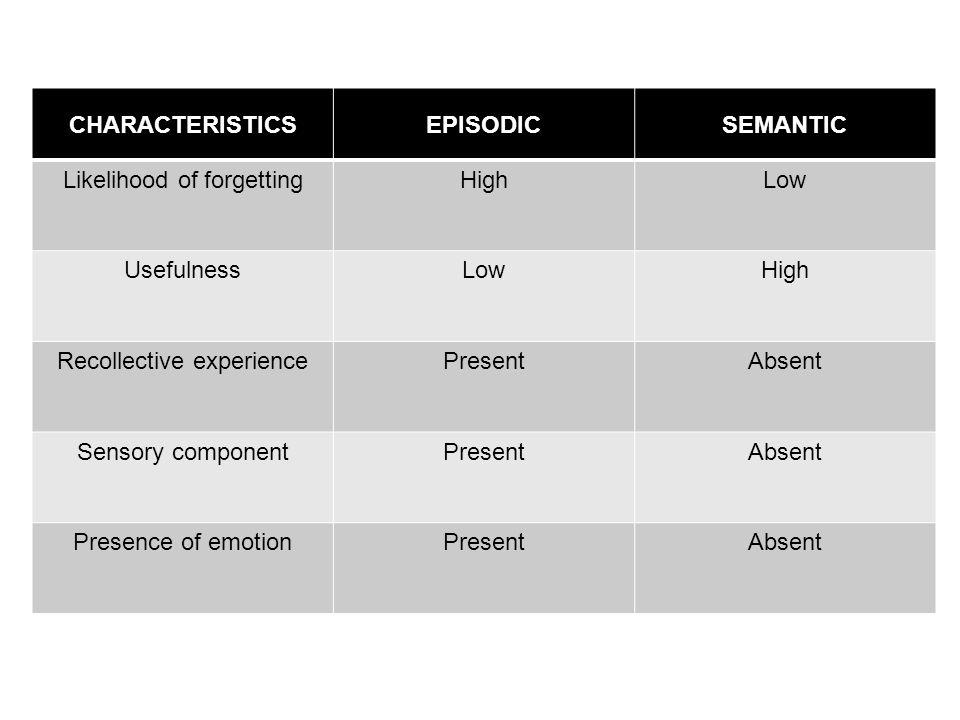 CHARACTERISTICSEPISODICSEMANTIC Likelihood of forgettingHighLow UsefulnessLowHigh Recollective experiencePresentAbsent Sensory componentPresentAbsent Presence of emotionPresentAbsent