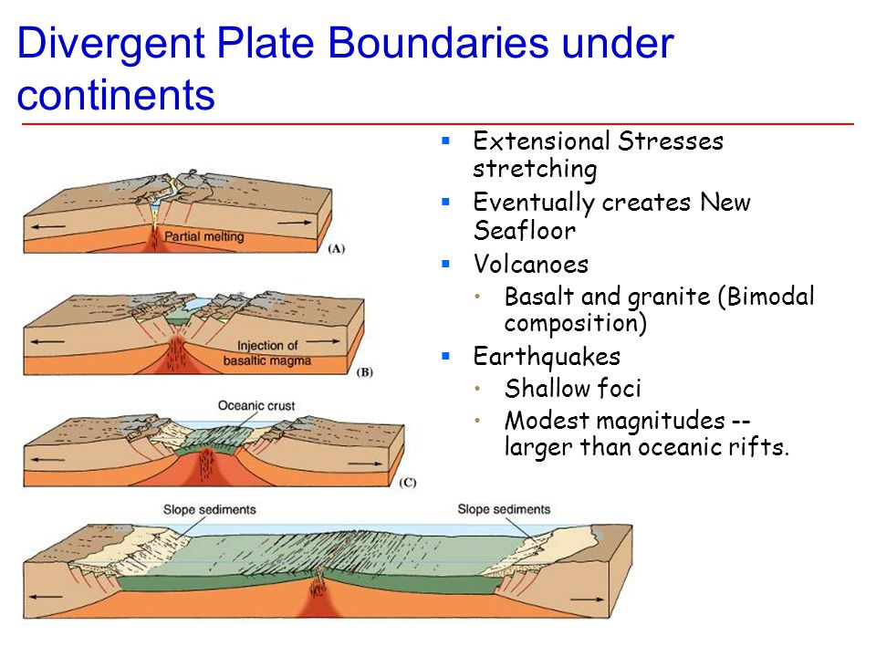 Divergent Plate Boundaries under continents  Extensional Stresses stretching  Eventually creates New Seafloor  Volcanoes Basalt and granite (Bimodal composition)  Earthquakes Shallow foci Modest magnitudes -- larger than oceanic rifts.