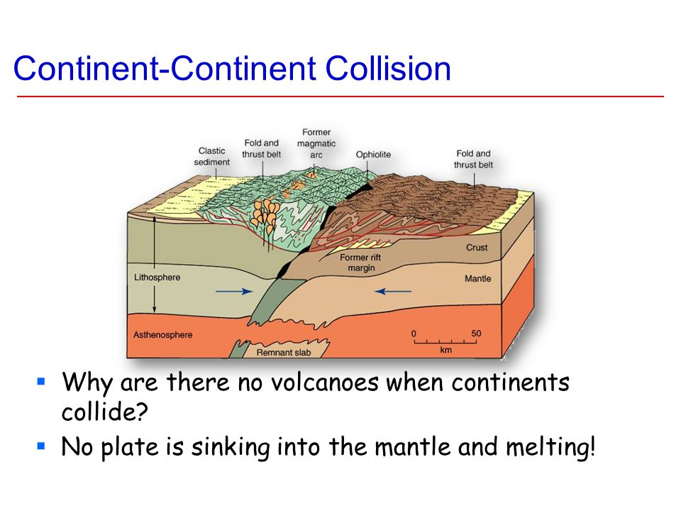 Continent-Continent Collision  Why are there no volcanoes when continents collide?  No plate is sinking into the mantle and melting!