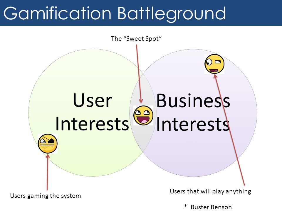 Gamification Battleground User Interests Business Interests The Sweet Spot Users gaming the system Users that will play anything * Buster Benson