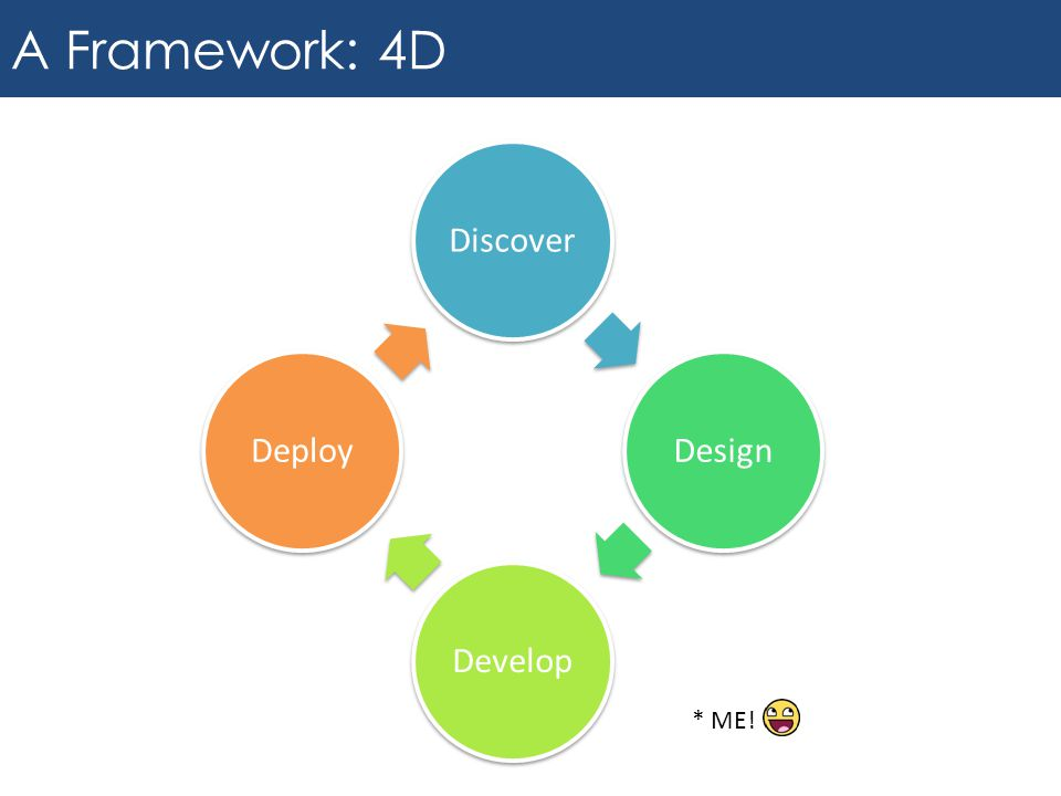 A Framework: 4D DiscoverDesignDevelopDeploy * ME!