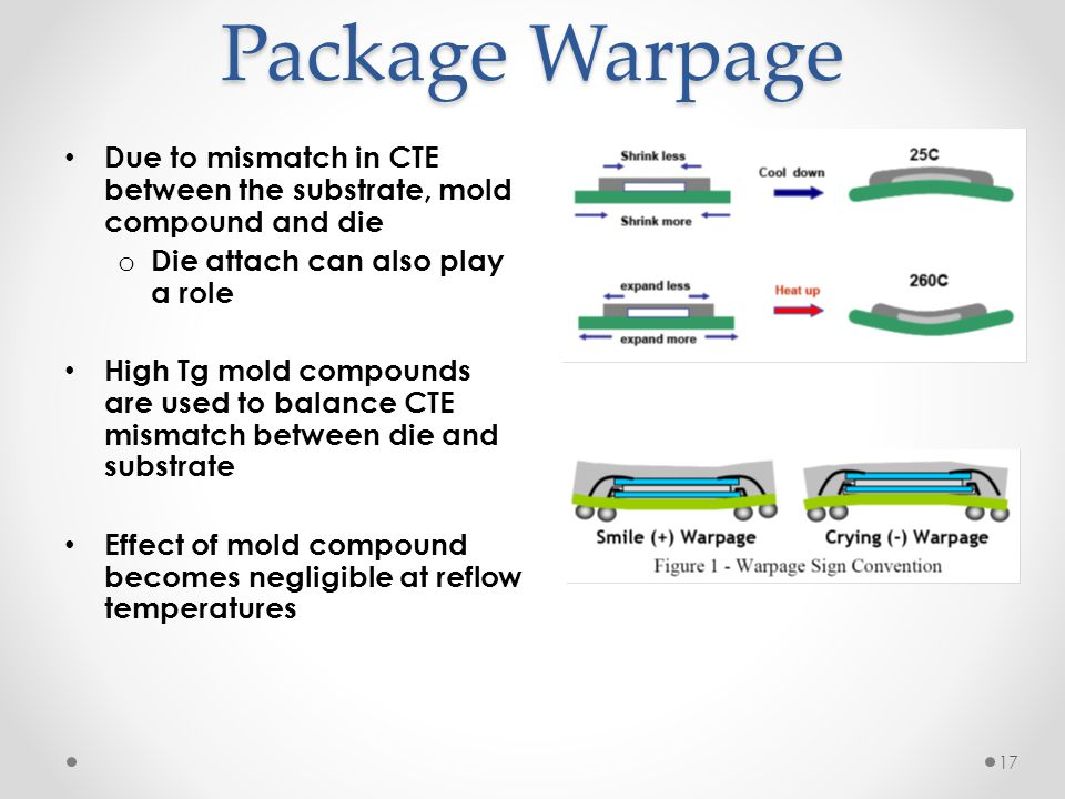 Package Warpage Due to mismatch in CTE between the substrate, mold compound and die o Die attach can also play a role High Tg mold compounds are used