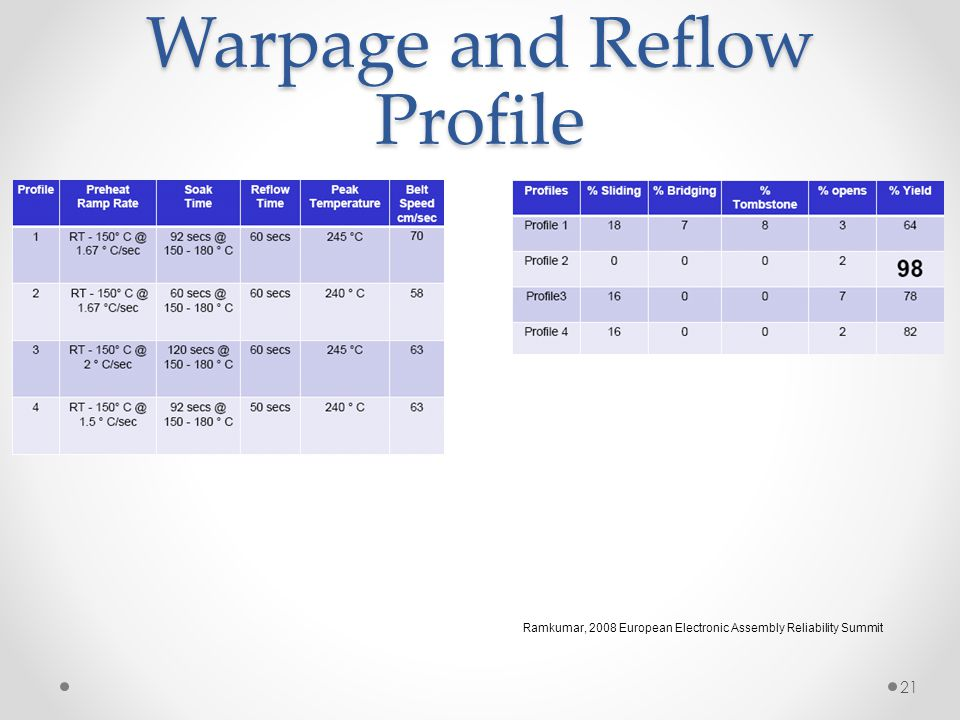 Warpage and Reflow Profile 21 Ramkumar, 2008 European Electronic Assembly Reliability Summit
