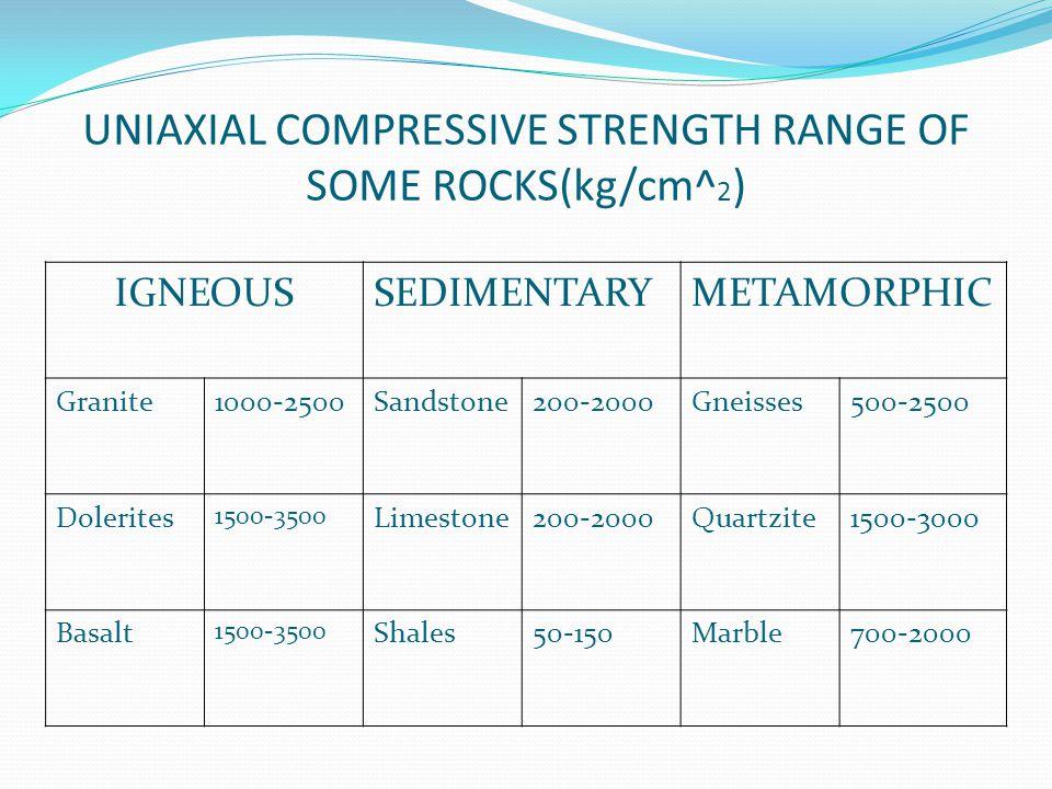 UNIAXIAL COMPRESSIVE STRENGTH RANGE OF SOME ROCKS(kg/cm^ 2 ) IGNEOUSSEDIMENTARYMETAMORPHIC Granite1000-2500Sandstone200-2000Gneisses500-2500 Dolerites