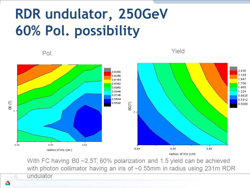 RDR undulator, 250GeV 60% Pol. possibility Pol.