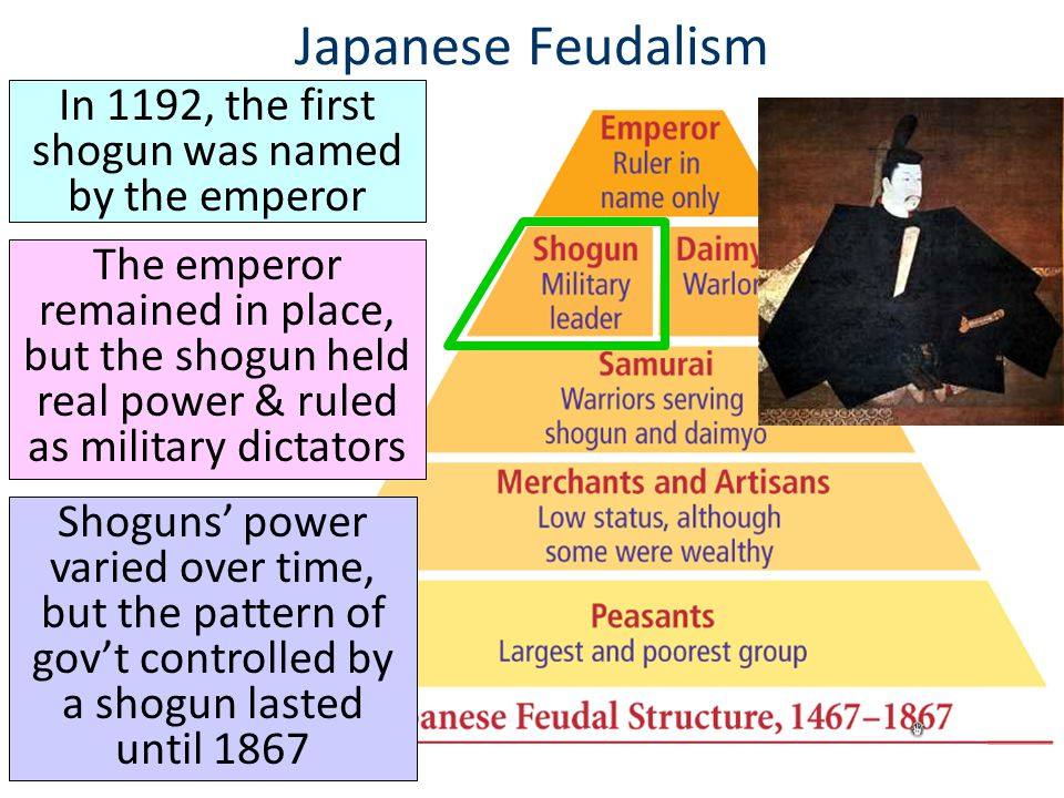 ■ Text Japanese Feudalism In 1192, the first shogun was named by the emperor The emperor remained in place, but the shogun held real power & ruled as