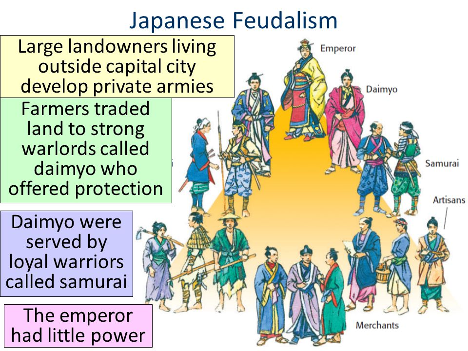 Japanese Feudalism Samurai warriors were usually relatives or dependents of daimyo, although some were hired warriors called Ronin Samurai warriors lived by a code of Bushido which demanded courage, loyalty, reverence, fairness, & honor.