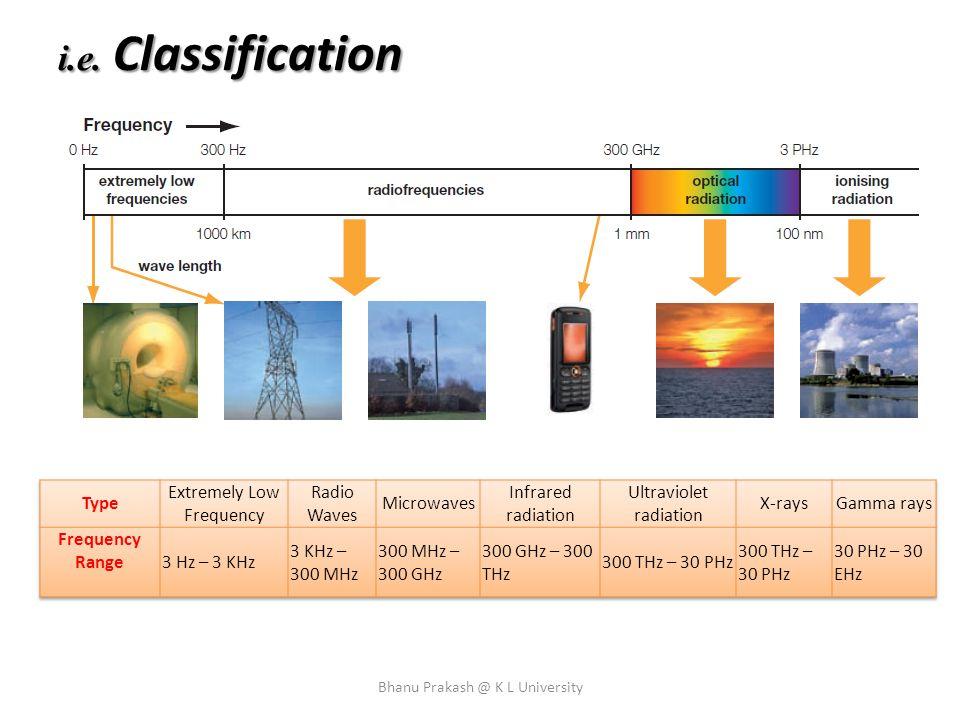 i.e. Classification Bhanu Prakash @ K L University