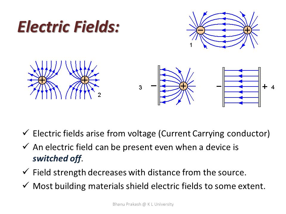 How to produce/ generate/ induce Magnetic Field ? Bhanu Prakash @ K L University