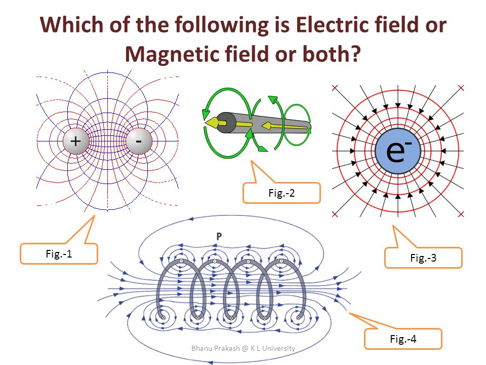 Which of the following is Electric field or Magnetic field or both? Fig.-4 Fig.-3 Fig.-2 Fig.-1 Bhanu Prakash @ K L University
