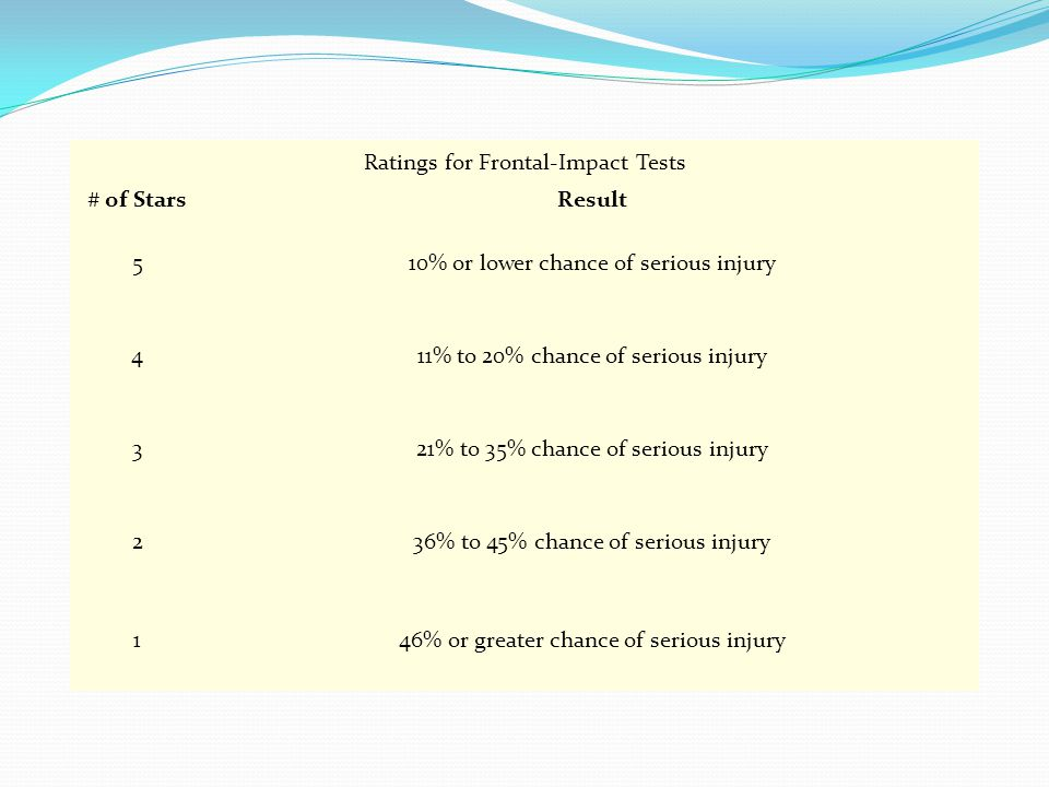 Ratings for Frontal-Impact Tests # of StarsResult 510% or lower chance of serious injury 411% to 20% chance of serious injury 321% to 35% chance of serious injury 236% to 45% chance of serious injury 146% or greater chance of serious injury