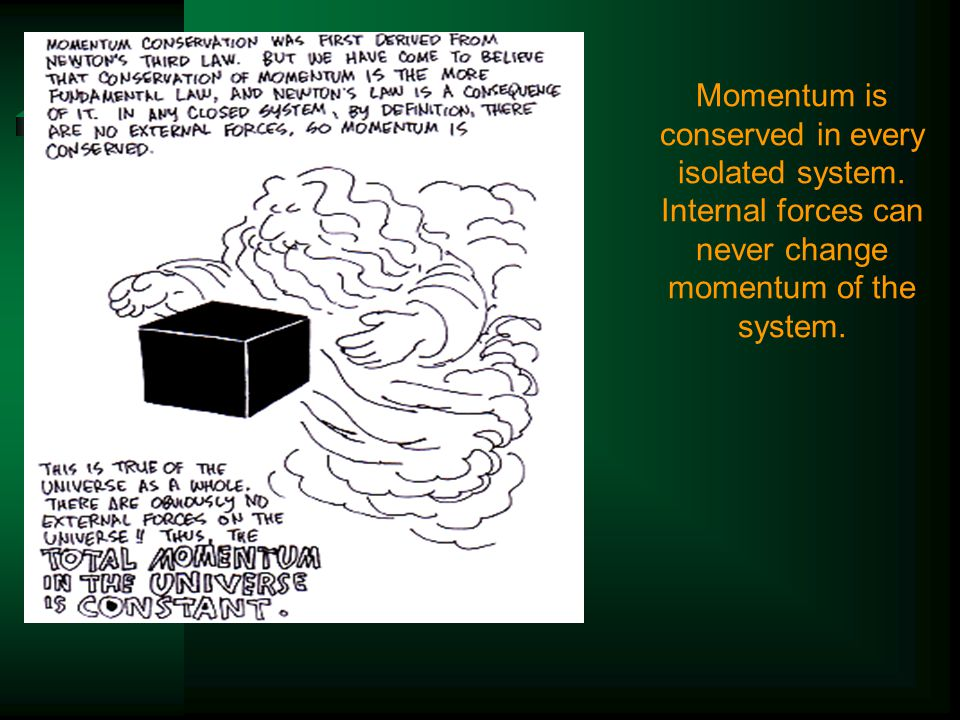 Momentum is conserved in every isolated system.