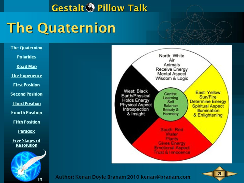 Polarities Road Map The Experience First Position Second Position Third Position Fourth Position Fifth Position Paradox Five Stages of Resolution Gestalt Pillow Talk Author: Kenan Doyle Branam 2010 kenan@branam.com 4 The Quaternion