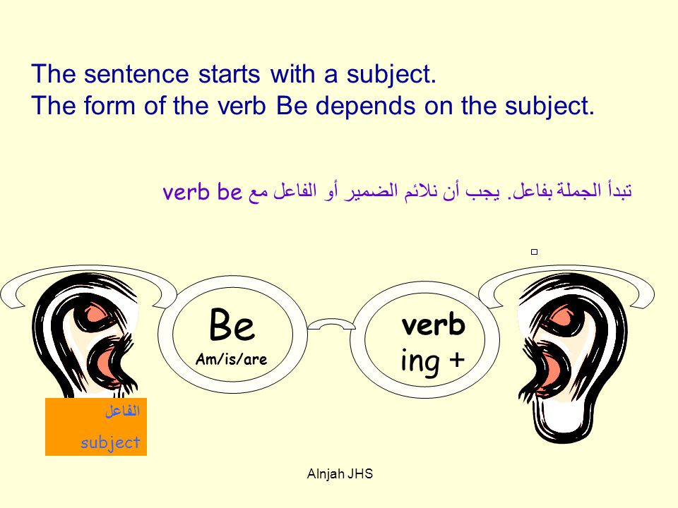 The sentence starts with a subject. The form of the verb Be depends on the subject.