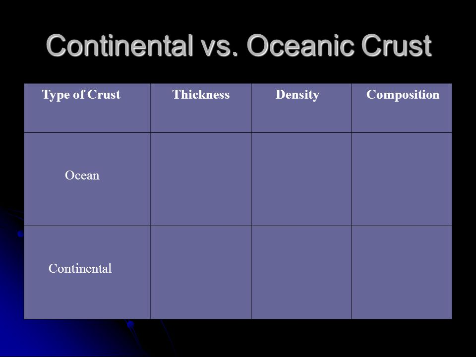 Continental vs. Oceanic Crust Type of Crust Thickness Density Composition Ocean Continental
