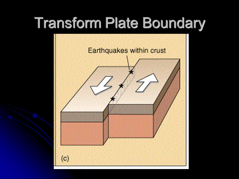 Transform Plate Boundary
