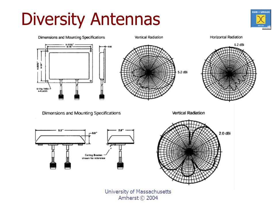 University of Massachusetts Amherst © 2004 Diversity Antennas