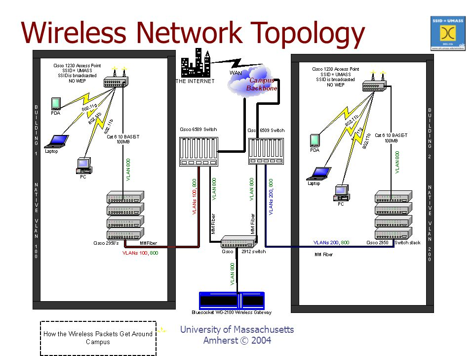 University of Massachusetts Amherst © 2004 Wireless Network Topology
