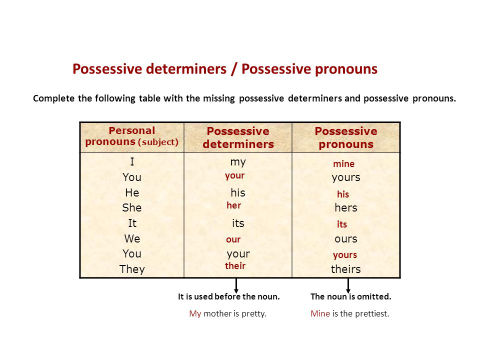 Possessive determiners / Possessive pronouns Complete the following table with the missing possessive determiners and possessive pronouns.