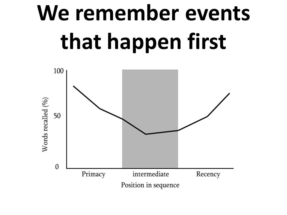 We remember events that happen first