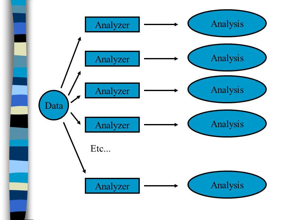 Data Analyzer Analysis Analyzer Analysis Analyzer Analysis Analyzer Analysis Analyzer Analysis Etc...