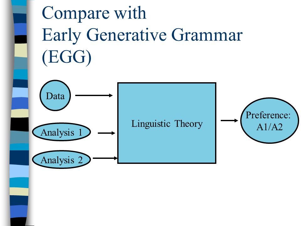 Compare with Early Generative Grammar (EGG) Data Linguistic Theory Analysis 1 Analysis 2 Preference: A1/A2