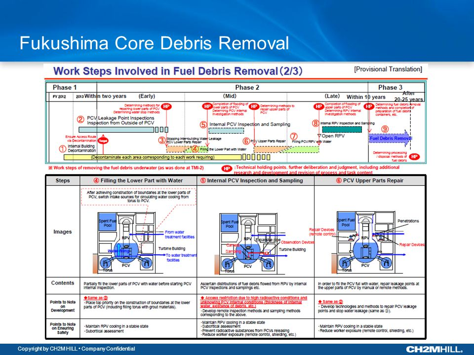 Copyright by CH2M HILL Company Confidential Fukushima Core Debris Removal
