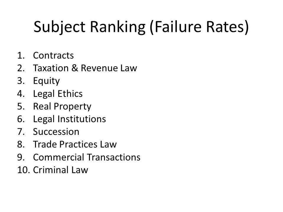 Subject Ranking (Failure Rates) 1.Contracts 2.Taxation & Revenue Law 3.Equity 4.Legal Ethics 5.Real Property 6.Legal Institutions 7.Succession 8.Trade Practices Law 9.Commercial Transactions 10.Criminal Law