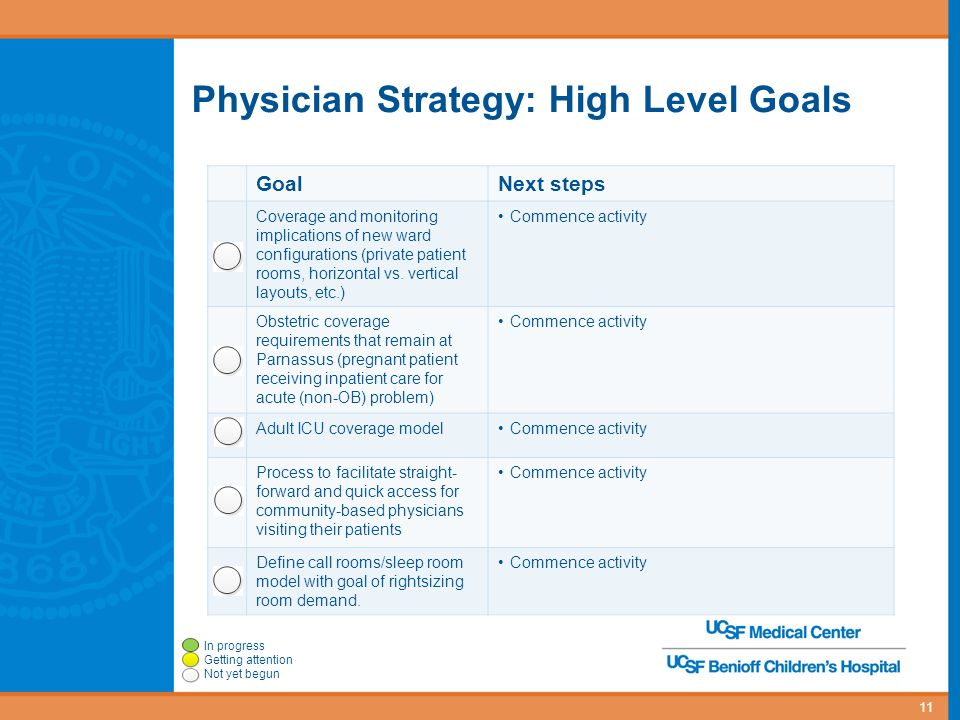 GoalNext steps Coverage and monitoring implications of new ward configurations (private patient rooms, horizontal vs. vertical layouts, etc.) Commence