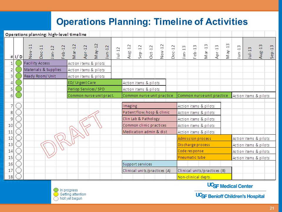 Operations Planning: Timeline of Activities 21 In progress Getting attention Not yet begun