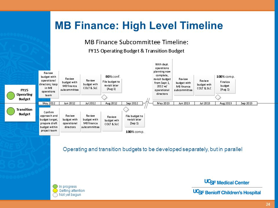 MB Finance: High Level Timeline 24 Operating and transition budgets to be developed separately, but in parallel In progress Getting attention Not yet